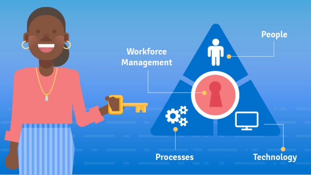 workforce-managment